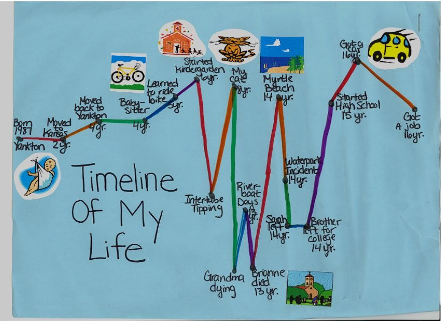 Write a timeline of your life