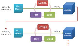 73.3 Agile Methodology