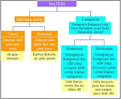 klasifikasi materi dan unit penyusun materi