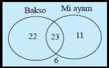 Menyelesaikan masalah dengan menggunakan konsep himpunan dari diagram venn tampak bahwa banyak anak dalam kelompok tersebut 22 23 11 6 62 anak ccuart Gallery