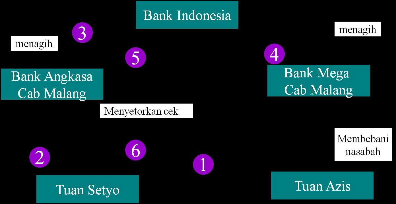 BI Percepat Penyelesaian Transaksi Kliring - Bank Sentral Republik Indonesia