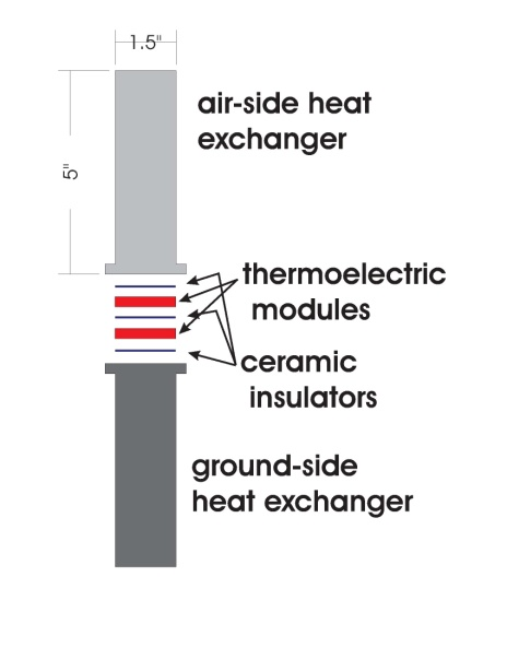 Heat Transfer and Applied Thermodynamics: Ground-source