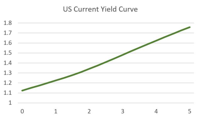 Есть ли пузырь на казначейских облигациях США?