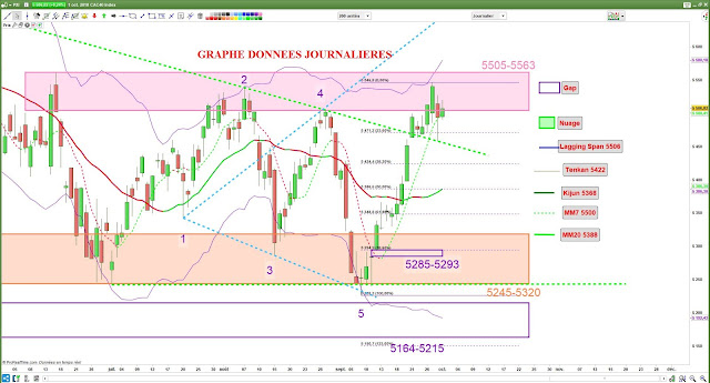 Analyse technique CAC40 [01/10/18]