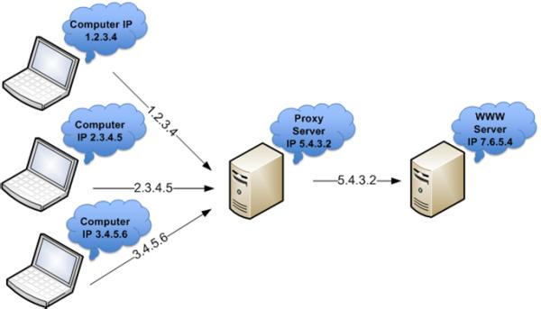 Apa itu Proxy dan Bagaimana Cara Kerjanya? - ID - Tuban