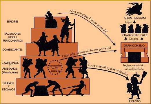 Conquista de tenochtitlan yahoo dating 9