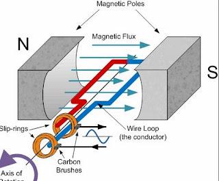 Bagaimana Cara Membuat pembangkit listrik Sederhana?