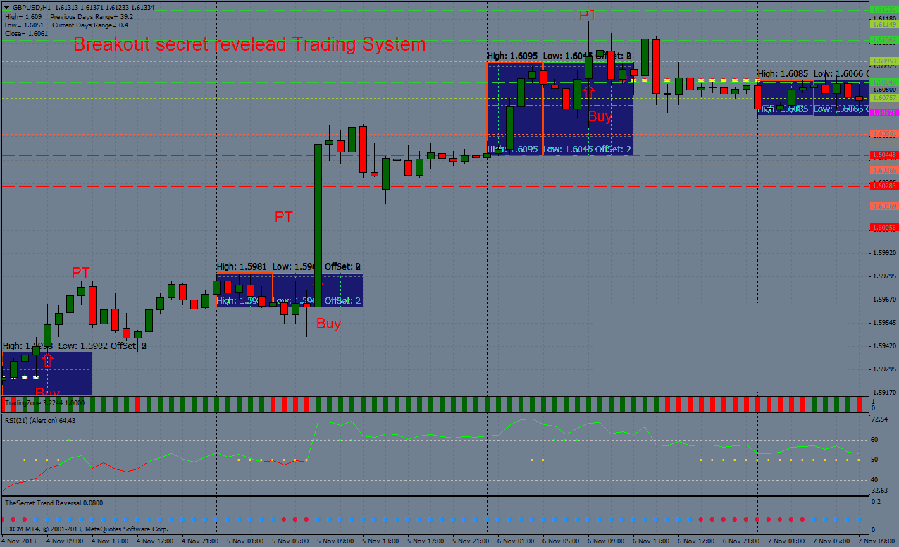 Breakout trading forex factory