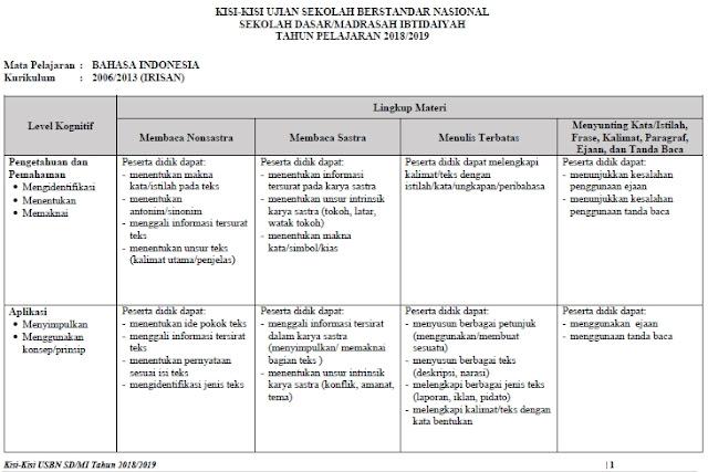 Kisi-Kisi Soal USBN SD/MI 2019 Mata Pelajaran Bahasa Indonesia