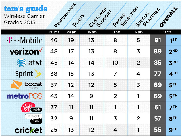 Best Mobile Carriers