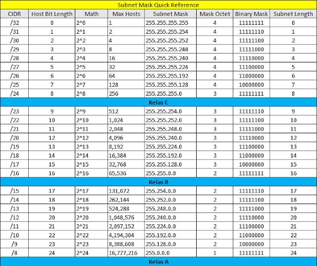 tabel pembagian kelas ip address