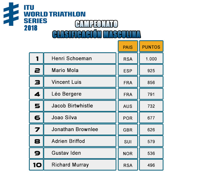 Resultados World Triathlon Series 2018  Abu Dhabi