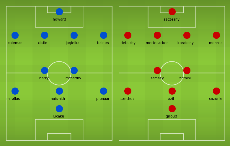 Possible lineups: Everton vs Arsenal