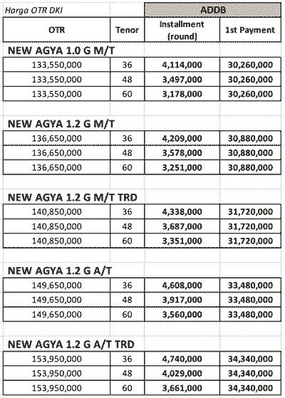 Harga Kredit Toyota Agya Murah 30 Jutaan