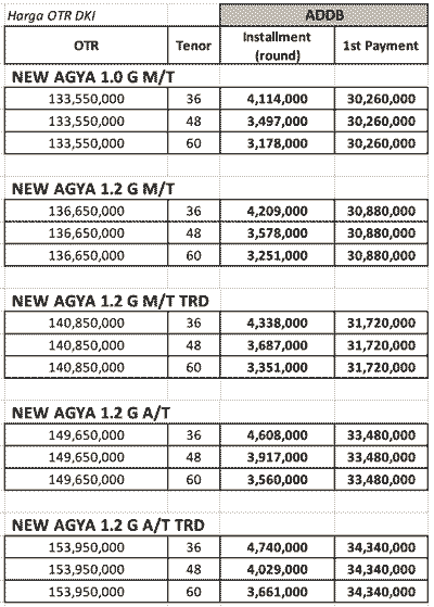 Promo Kredit Toyota Agya Terbaru DP 30 Jutaan