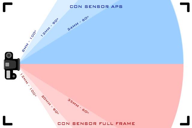 Objetivo, angular, gran angular y ultra angular