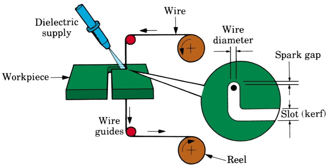 Electrical Discharge Machining (EDM) Principles