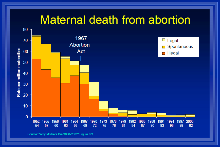Abortion results in the death of
