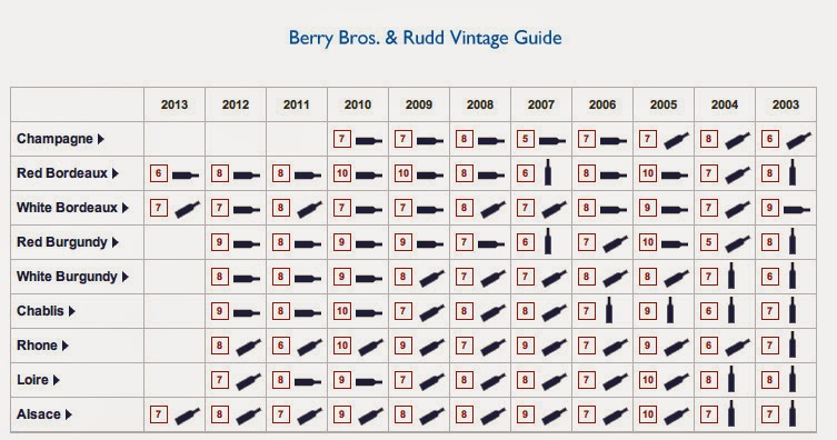 White burgundy vintage chart this