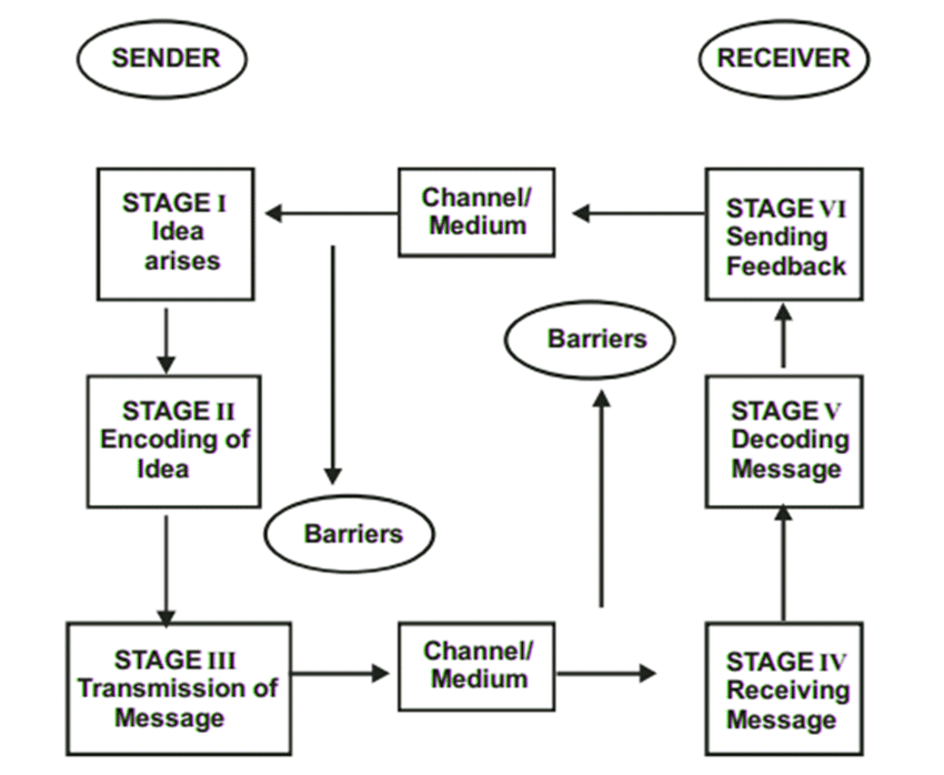 Articles Junction: Process of Communication, Two Way Process