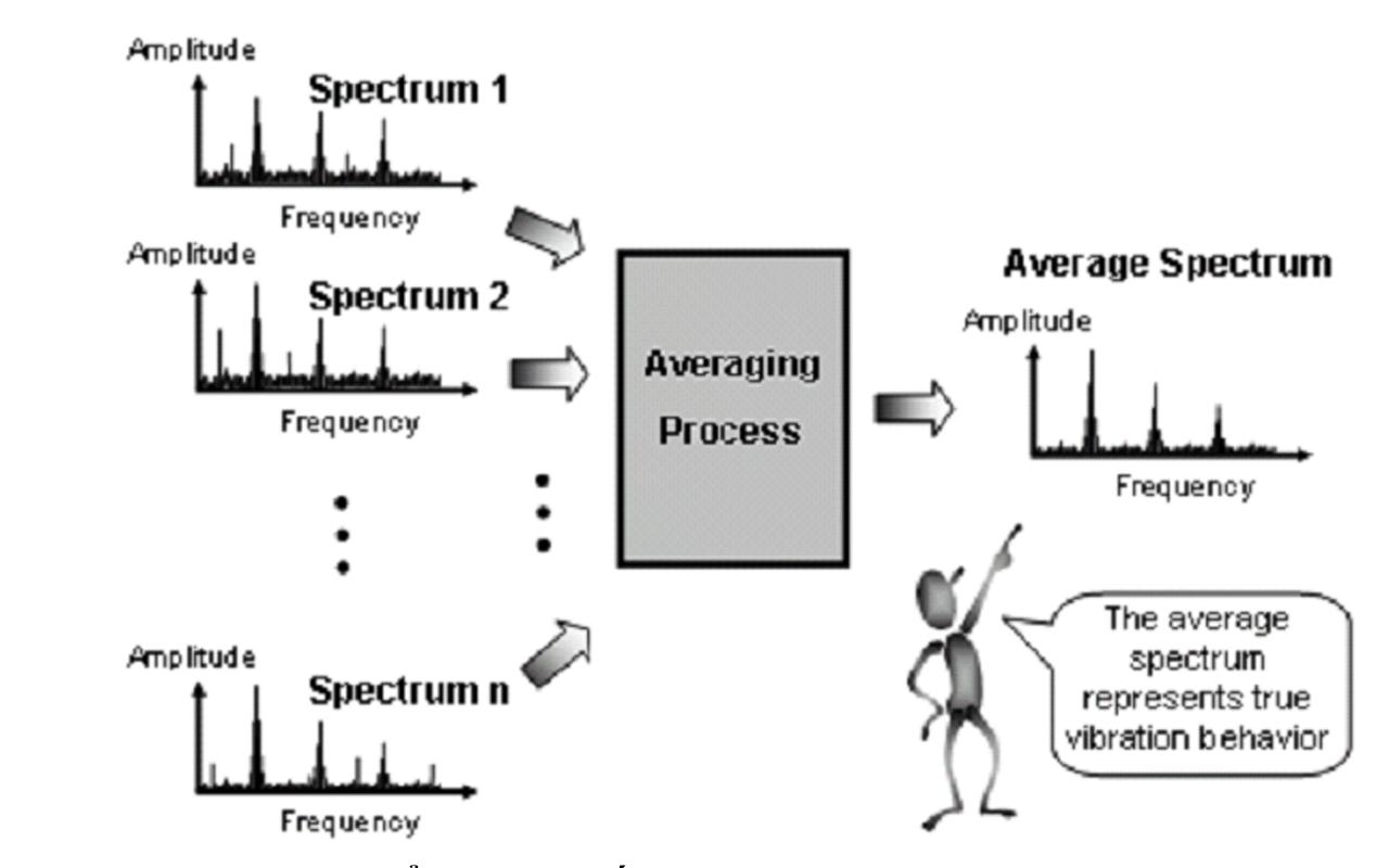 (d) Dữ liệu được hiển thị như thế nào? Thông số mà xác định cách thức mà  spectrum được hiển thị được kê ra với 'Display unit'.