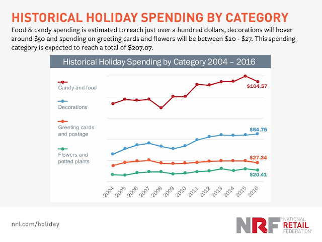 """ historical holiday season purchase over the years"""