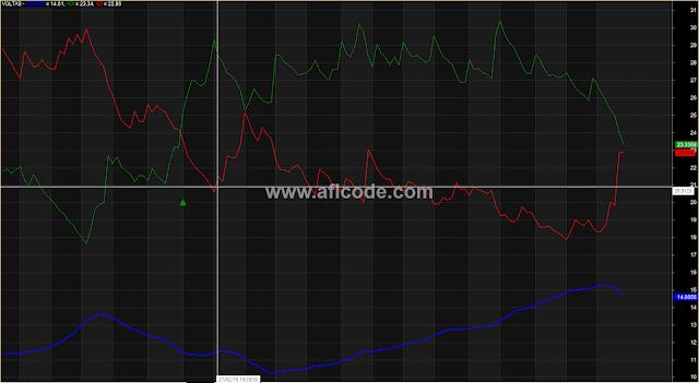 Modified ADX Indicator