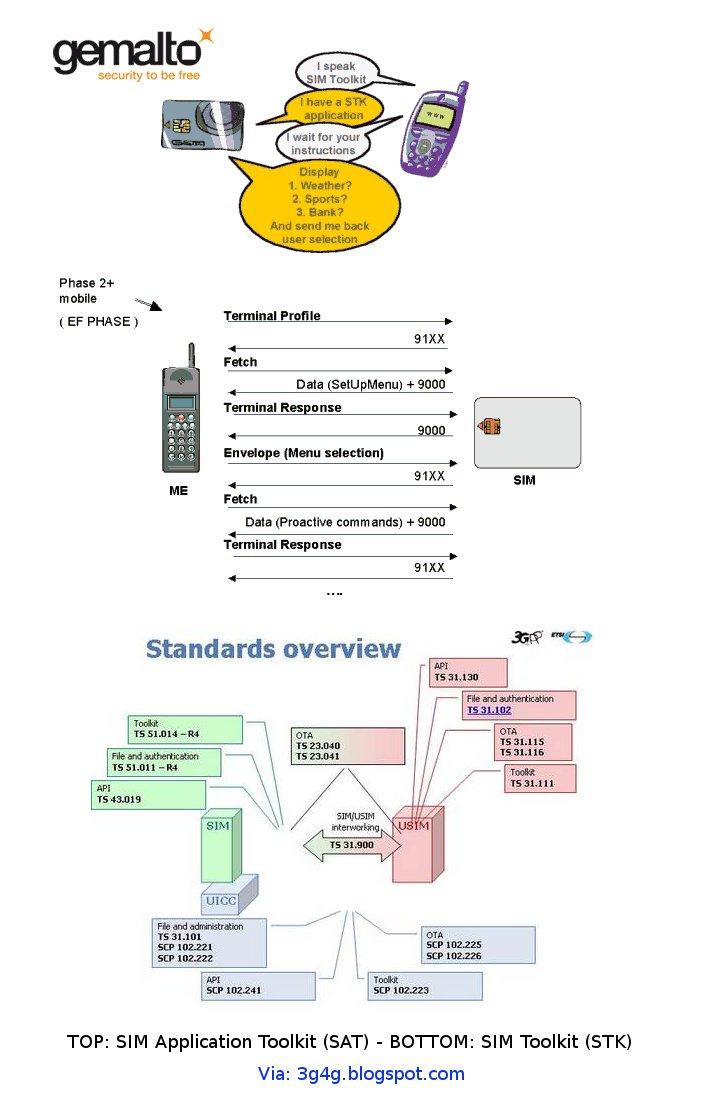 The 3G4G Blog: Facebook onto a SIM using Class 2 SMS