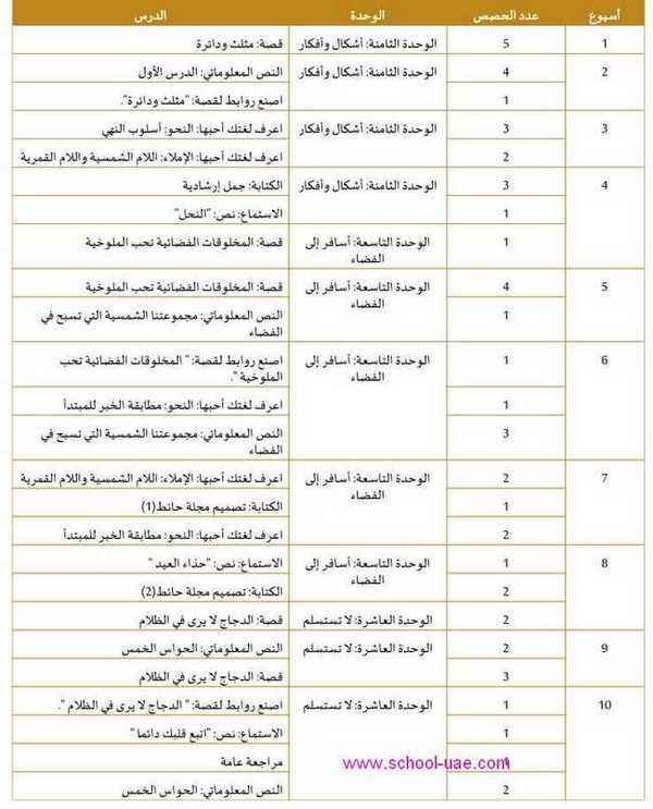 التوزيع الزمنى للخطة الفصلية مادة اللغة العربية للصف الثانى فصل ثالث 2020 الامارات