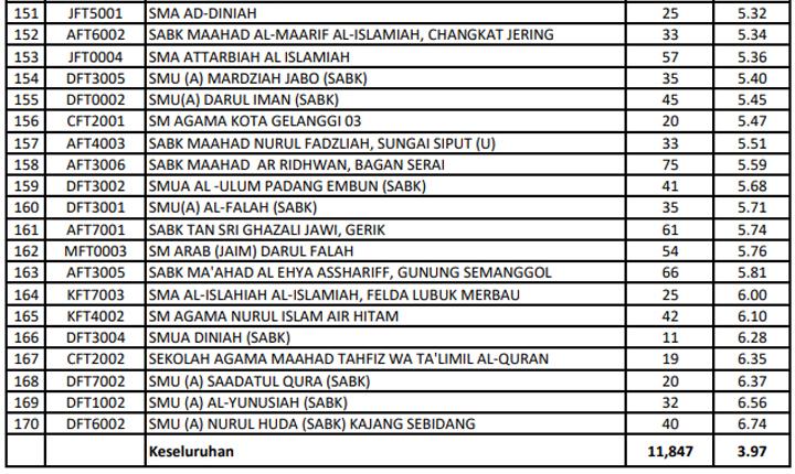 Senarai SMKA SABK Terbaik 2019 - Kuputusan SPM 2018