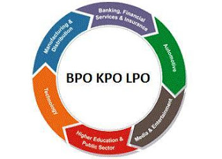 Bpo Kpo Lpo Rpo Services
