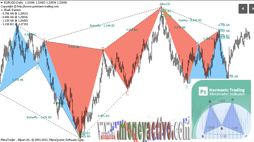 El mejor curso de forex trading profesional