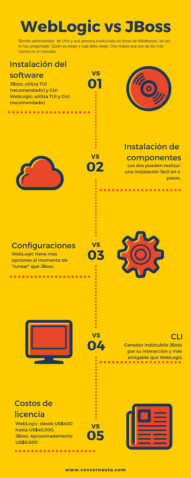 Infografía WebLogic 12c vs JBoss 7