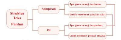 struktur teks pantun