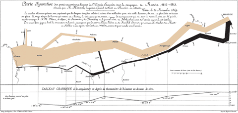 Carte figurative des pertes successives en hommes de l'Armée Française dans la campagne de Russie 1812-1813