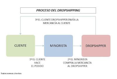 Proceso básico del dropshipping