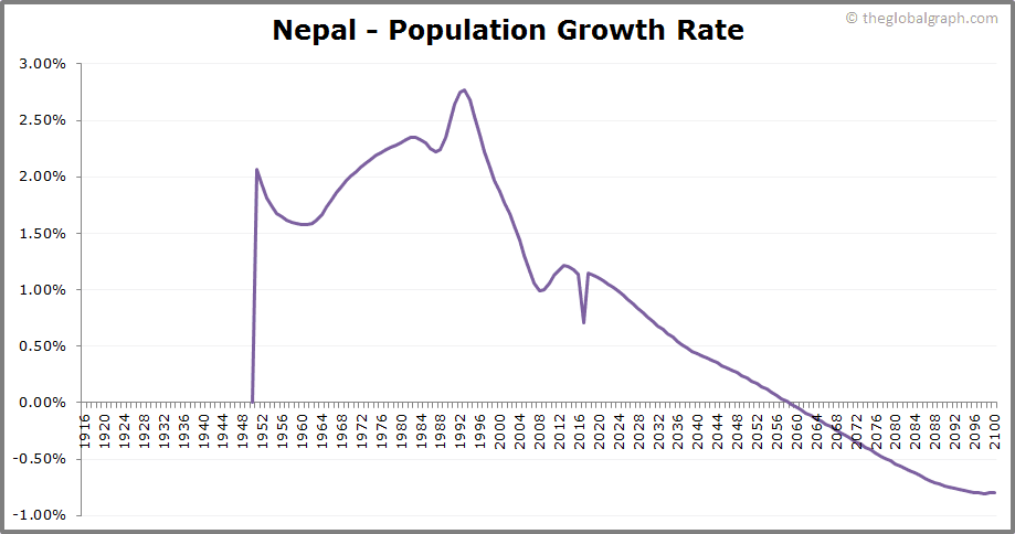 Nepal  Population Growth Rate