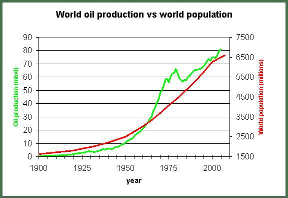 Wereldbevolking versus olie productie sinds 1900