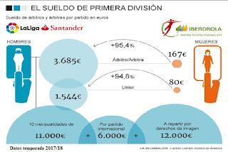 arbitros-futbol-sueldo-variacion