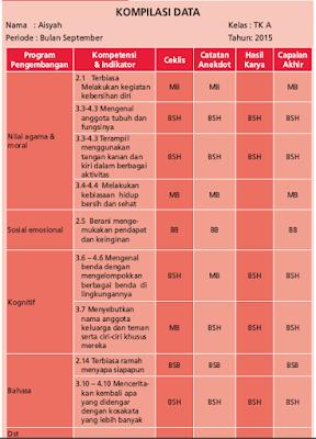 Penilaian Ceklis PAUD/TK/RA/KB Kurikulum 2013
