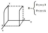 exemplo integral dupla 2