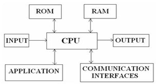 embedded system block diagram – readingrat, Block diagram