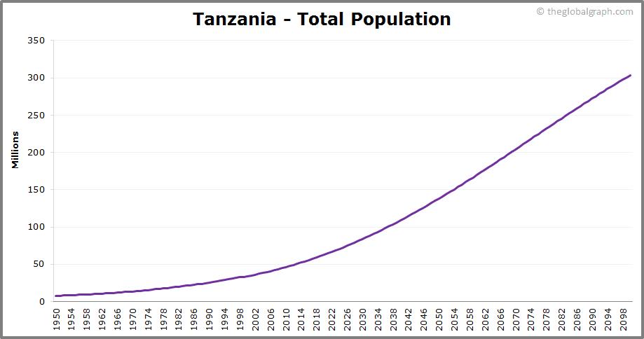 Tanzania  Total Population Trend