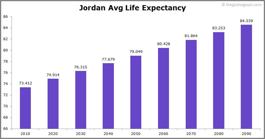 Jordan  Avg Life Expectancy