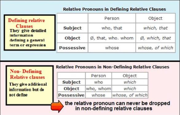 non defining relative clauses English grammar relative clauses relative clauses introduction there are two types of relative clauses: 1 defining relative clauses 2 non-defining relative clauses.