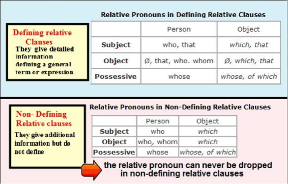 Non-Defining Relative Clause | English Grammar