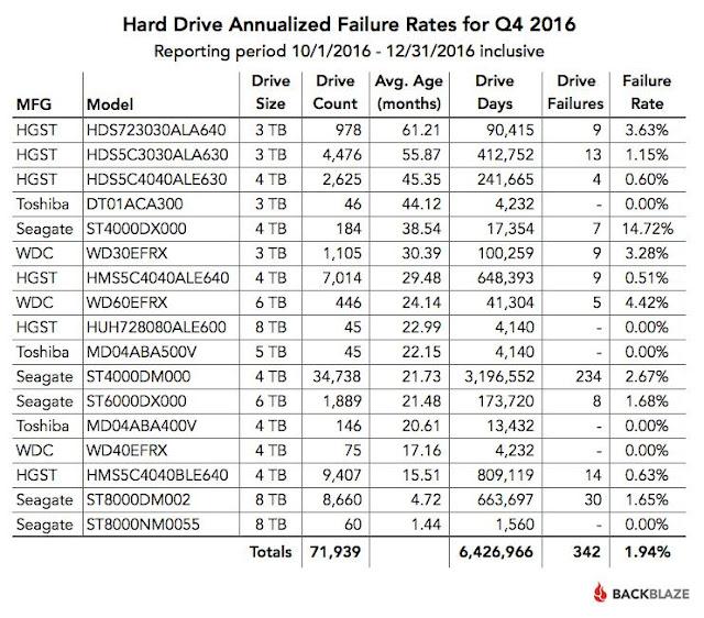 Ποσοστά αποτυχίας σκληρών δίσκων 2016