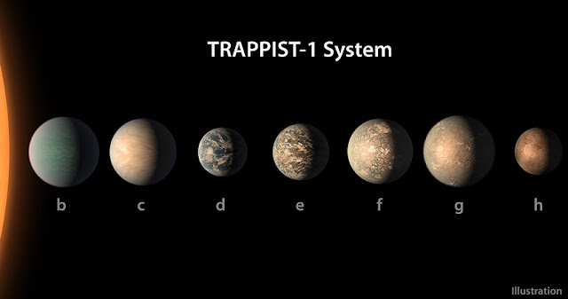 The small, cool M dwarf star TRAPPIST-1 and its seven worlds. New research from the University of Washington speculates on possible climates of these worlds and how they may have evolved. NASA