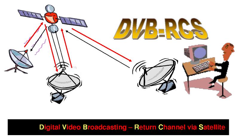 electronique et electricite dvb rcs digital video broadcast return channel system. Black Bedroom Furniture Sets. Home Design Ideas