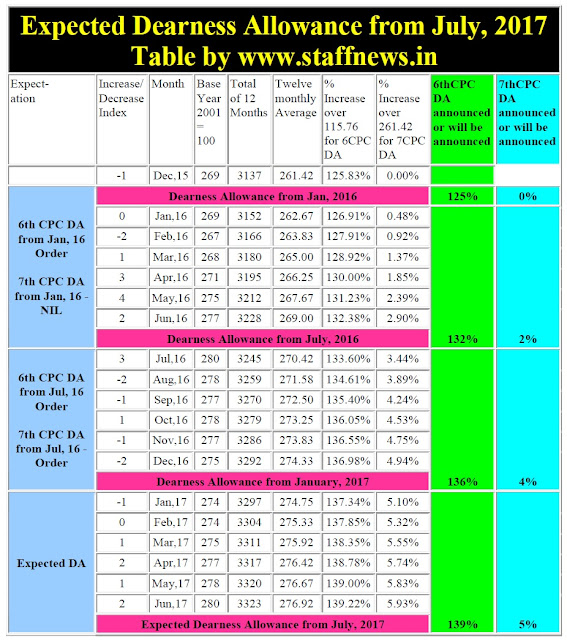 expected-da-from-july-2017-table